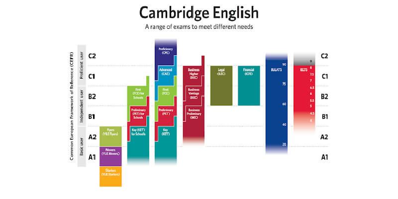 آزمون کمبریج